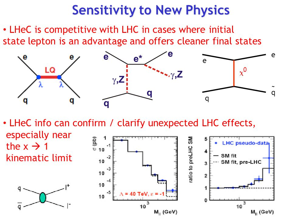 Sensitivity to New Physics LHeC is competitive with LHC in cases where initial state lepton is an advantage and offers cleaner final states LHeC info can confirm / clarify unexpected LHC effects, especially near the x  1 kinematic limit e q e q ~ 00