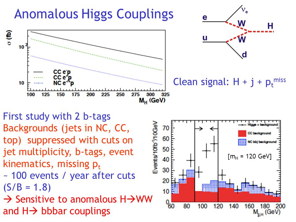 Anomalous Higgs Couplings First study with 2 b-tags Backgrounds (jets in NC, CC, top) suppressed with cuts on jet multiplicity, b-tags, event kinematics, missing p t ~ 100 events / year after cuts (S/B = 1.8)  Sensitive to anomalous H  WW and H  bbbar couplings [m H = 120 GeV] Clean signal: H + j + p t miss