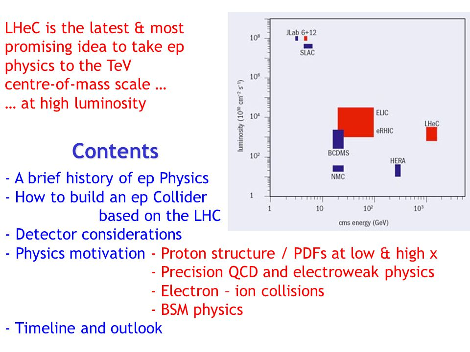 LHeC is the latest & most promising idea to take ep physics to the TeV centre-of-mass scale … … at high luminosity - A brief history of ep Physics - H