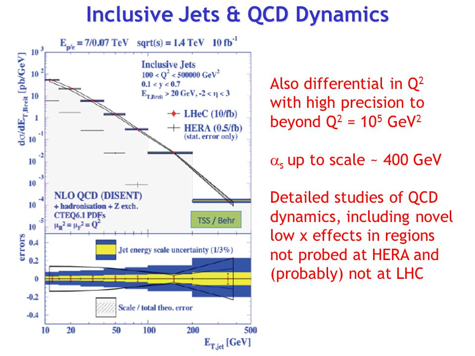 Inclusive Jets & QCD Dynamics Also differential in Q 2 with high precision to beyond Q 2 = 10 5 GeV 2  s up to scale ~ 400 GeV Detailed studies of QCD dynamics, including novel low x effects in regions not probed at HERA and (probably) not at LHC