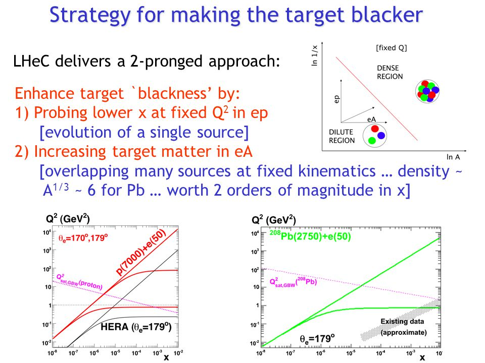 Strategy for making the target blacker Enhance target `blackness' by: 1) Probing lower x at fixed Q 2 in ep [evolution of a single source] 2) Increasing target matter in eA [overlapping many sources at fixed kinematics … density ~ A 1/3 ~ 6 for Pb … worth 2 orders of magnitude in x] LHeC delivers a 2-pronged approach: