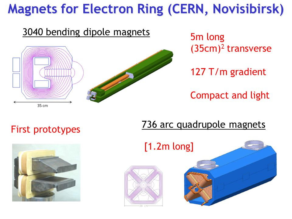 Magnets for Electron Ring (CERN, Novisibirsk) First prototypes 5m long (35cm) 2 transverse 127 T/m gradient Compact and light 3040 bending dipole magnets 736 arc quadrupole magnets [1.2m long]