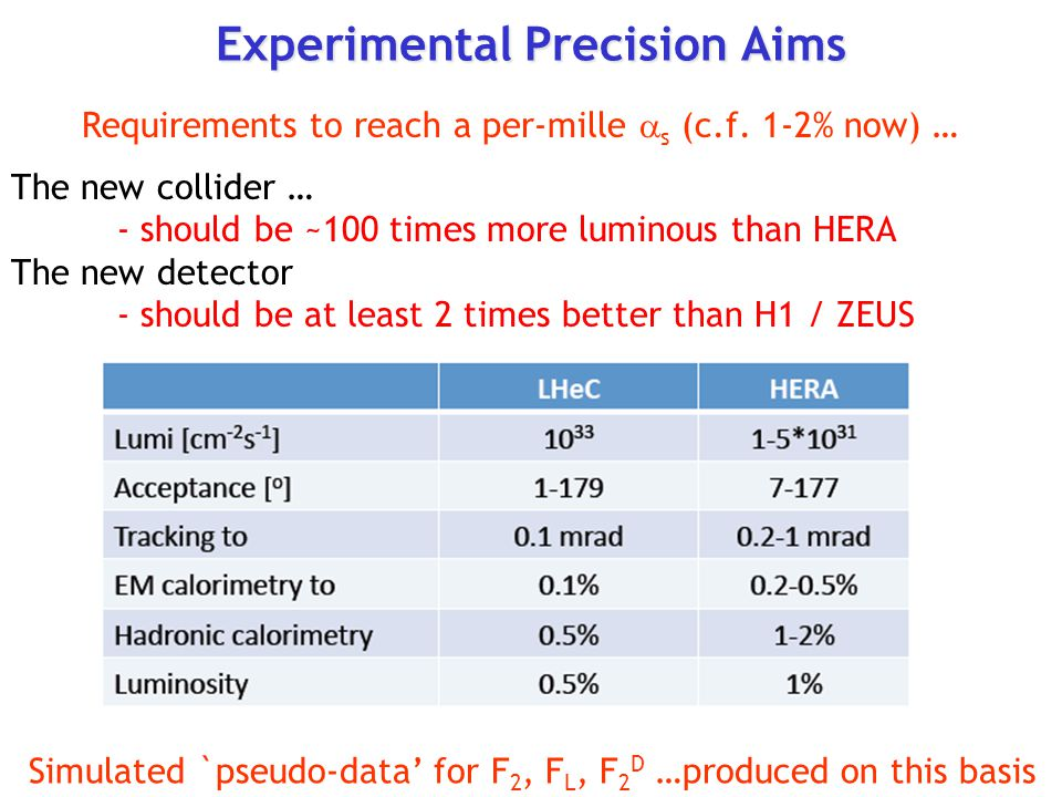 Experimental Precision Aims The new collider … - should be ~100 times more luminous than HERA The new detector - should be at least 2 times better than H1 / ZEUS Requirements to reach a per-mille  s (c.f.