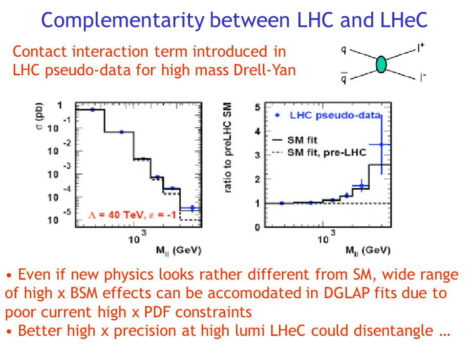 Complementarity between LHC and LHeC Contact interaction term introduced in LHC pseudo-data for high mass Drell-Yan Even if new physics looks rather different from SM, wide range of high x BSM effects can be accomodated in DGLAP fits due to poor current high x PDF constraints Better high x precision at high lumi LHeC could disentangle …