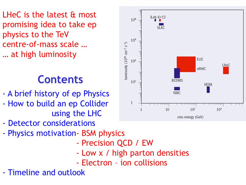 LHeC is the latest & most promising idea to take ep physics to the TeV centre-of-mass scale … … at high luminosity - A brief history of ep Physics - How to build an ep Collider using the LHC - Detector considerations - Physics motivation- BSM physics - Precision QCD / EW - Low x / high parton densities - Electron – ion collisions - Timeline and outlook Contents