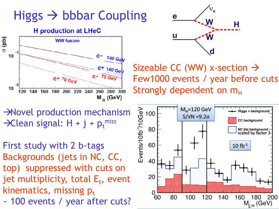 Higgs  bbbar Coupling Sizeable CC (WW) x-section  Few1000 events / year before cuts Strongly dependent on m H  Novel production mechanism  Clean signal: H + j + p t miss First study with 2 b-tags Backgrounds (jets in NC, CC, top) suppressed with cuts on jet multiplicity, total E t, event kinematics, missing p t ~ 100 events / year after cuts?