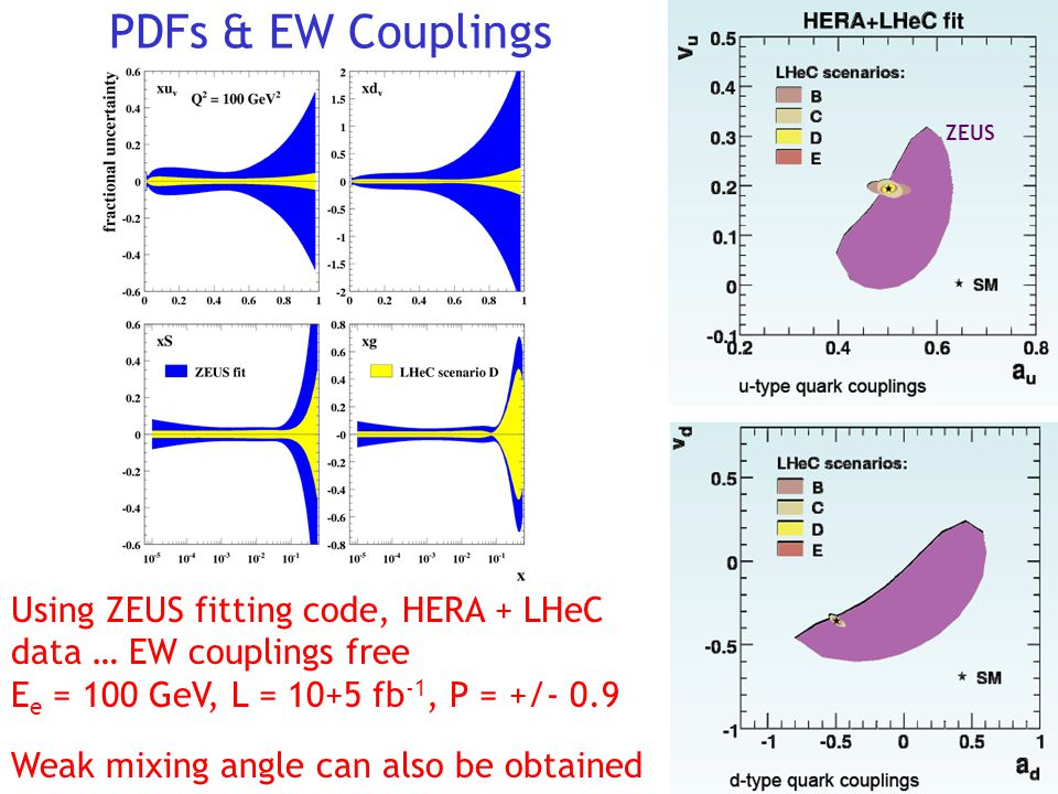 PDFs & EW Couplings Using ZEUS fitting code, HERA + LHeC data … EW couplings free E e = 100 GeV, L = 10+5 fb -1, P = +/- 0.9 Weak mixing angle can also be obtained ZEUS