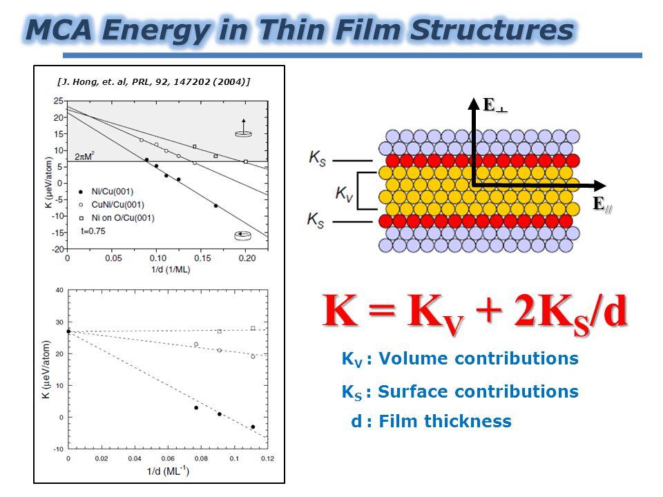 EㅗEㅗEㅗEㅗ E // K = K V + 2K S /d K V : Volume contributions K S : Surface contributions d : Film thickness [J.