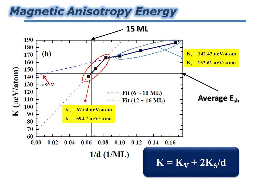 K v = 67.04 µeV/atom K s = 594.7 µeV/atom K v = 142.42 µeV/atom K s = 132.61 µeV/atom ~ 90 ML = K = K V + 2K S /d 15 ML Average E sh