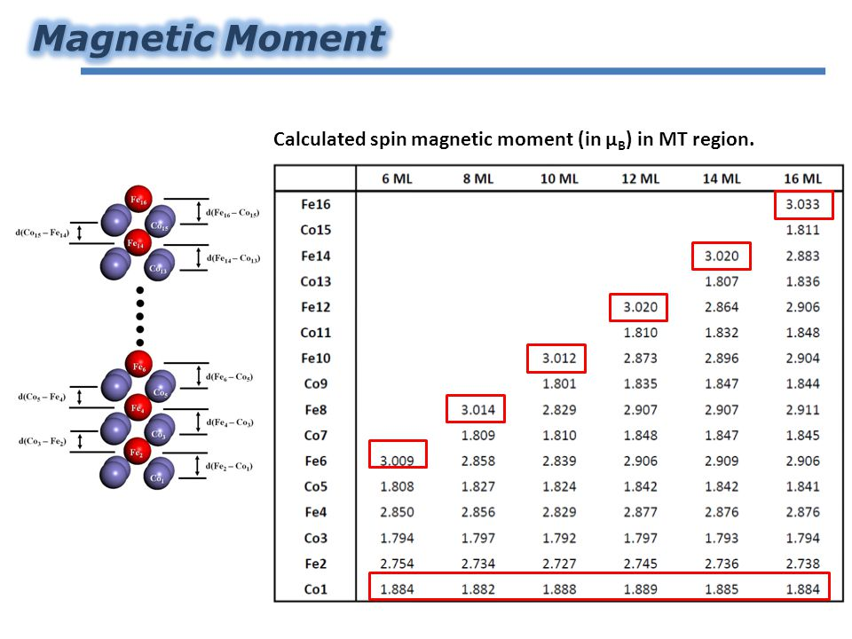 Calculated spin magnetic moment (in µ B ) in MT region.