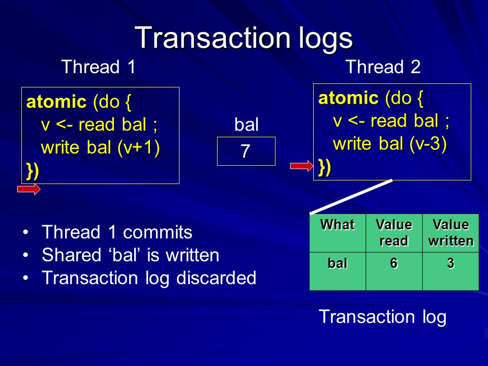 Transaction logs What Value read Value written bal63 7 bal Thread 1 commits Shared 'bal' is written Transaction log discarded Thread 1Thread 2 Transaction log atomic (do { v <- read bal ; write bal (v+1) }) write bal (v+1) }) atomic (do { v <- read bal ; write bal (v-3) }) write bal (v-3) })