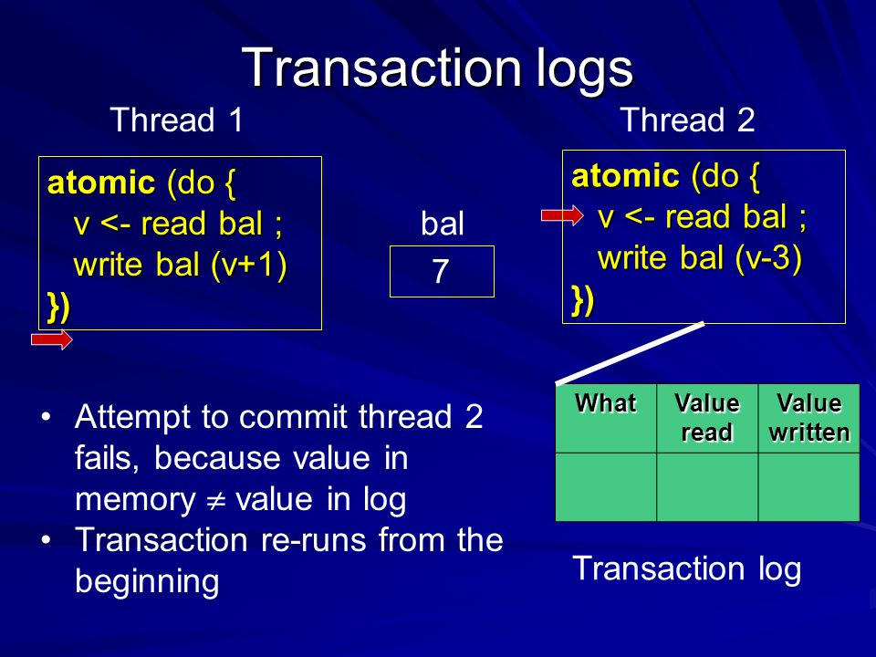 Transaction logs What Value read Value written 7 bal Attempt to commit thread 2 fails, because value in memory  value in log Transaction re-runs from the beginning Thread 1Thread 2 Transaction log atomic (do { v <- read bal ; write bal (v+1) }) write bal (v+1) }) atomic (do { v <- read bal ; write bal (v-3) }) write bal (v-3) })