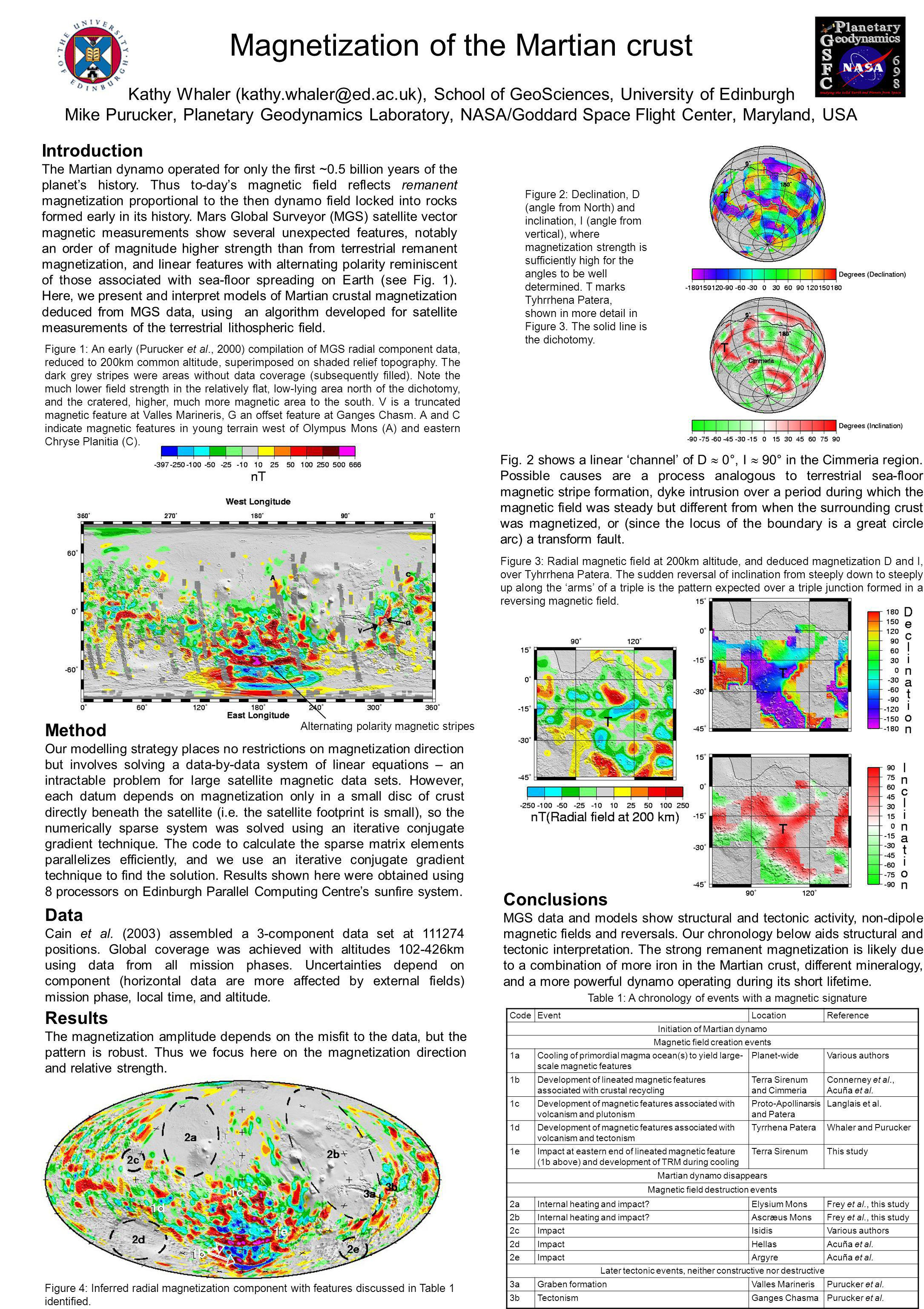 Magnetization of the Martian crust Kathy Whaler (kathy.whaler@ed.ac.uk), School of GeoSciences, University of Edinburgh Mike Purucker, Planetary Geodynamics Laboratory, NASA/Goddard Space Flight Center, Maryland, USA Introduction The Martian dynamo operated for only the first ~0.5 billion years of the planet's history.