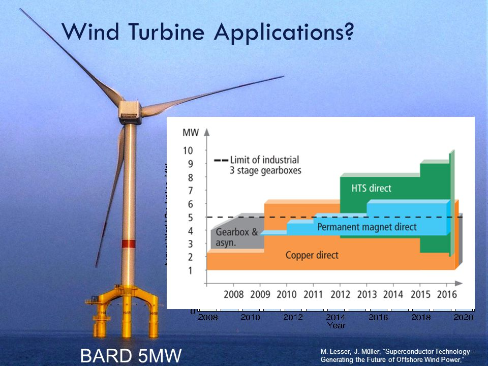 Ozan KEYSAN o.keysan@ed.ac.uk 14 Wind Turbine Applications.