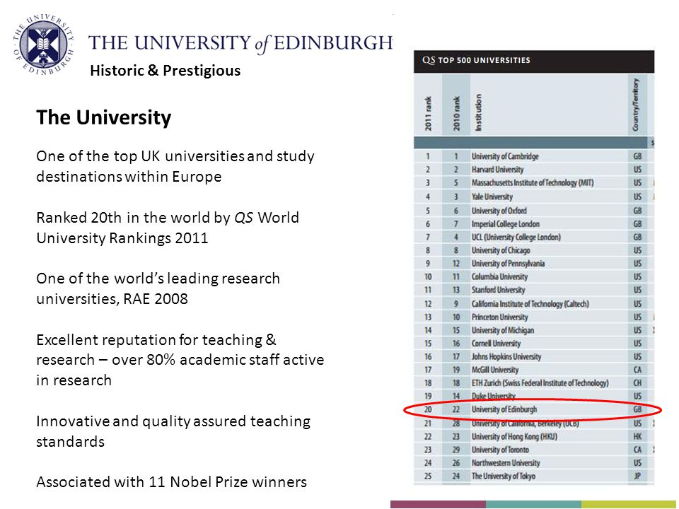 The University One of the top UK universities and study destinations within Europe Ranked 20th in the world by QS World University Rankings 2011 One of the world's leading research universities, RAE 2008 Excellent reputation for teaching & research – over 80% academic staff active in research Innovative and quality assured teaching standards Associated with 11 Nobel Prize winners Historic & Prestigious