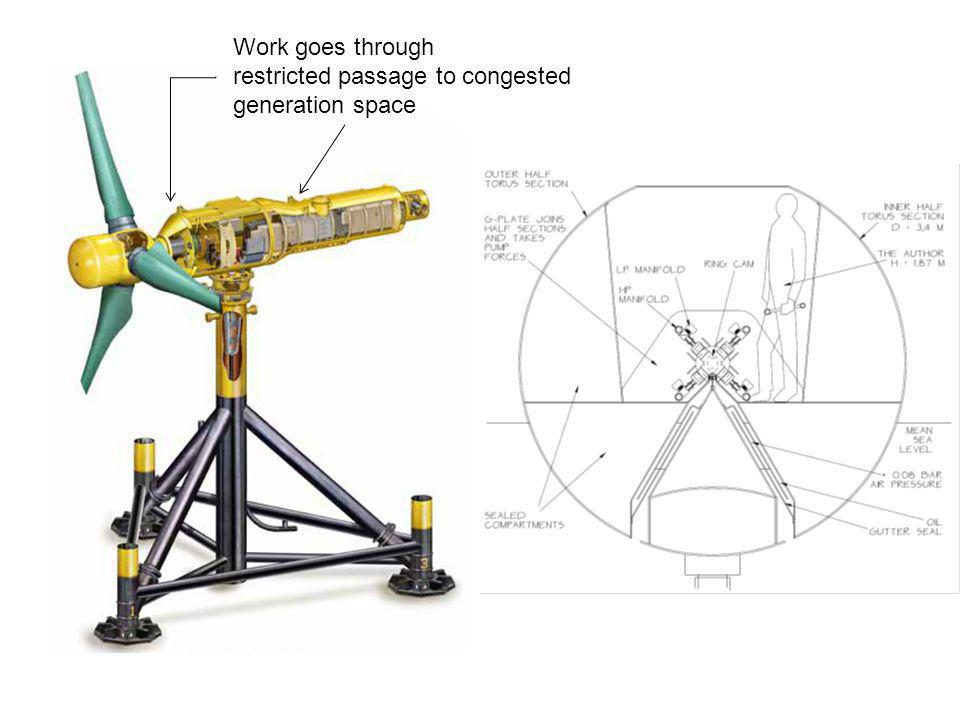 Work goes through restricted passage to congested generation space