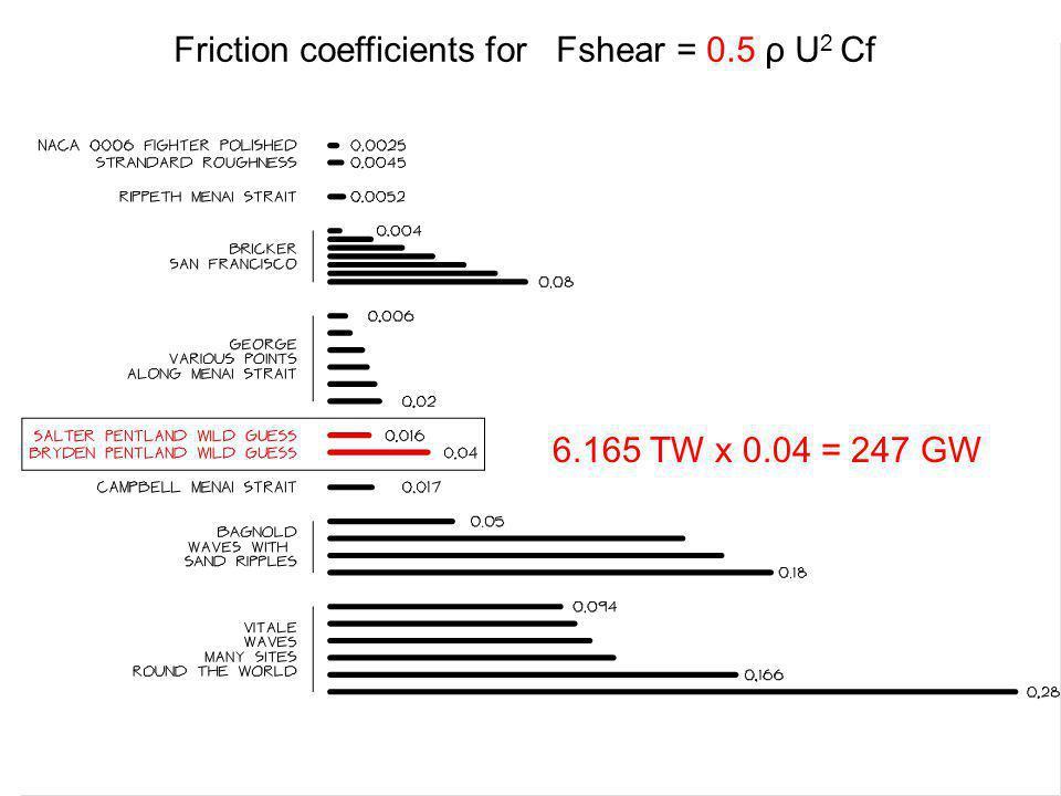 Friction coefficients for Fshear = 0.5 ρ U 2 Cf 6.165 TW x 0.04 = 247 GW