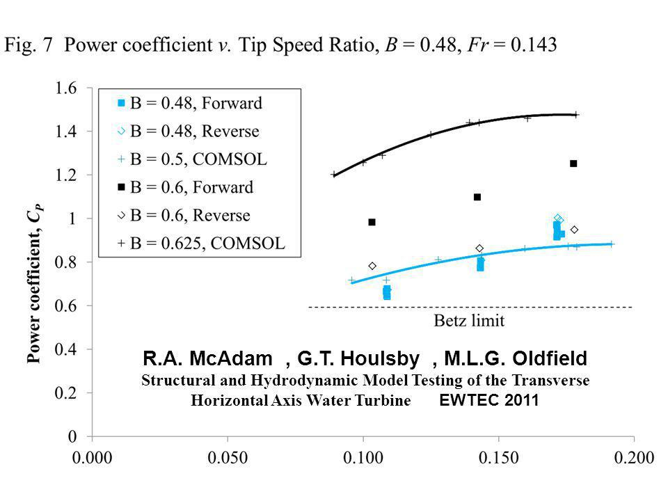 R.A. McAdam, G.T. Houlsby, M.L.G. Oldfield Structural and Hydrodynamic Model Testing of the Transverse Horizontal Axis Water Turbine EWTEC 2011