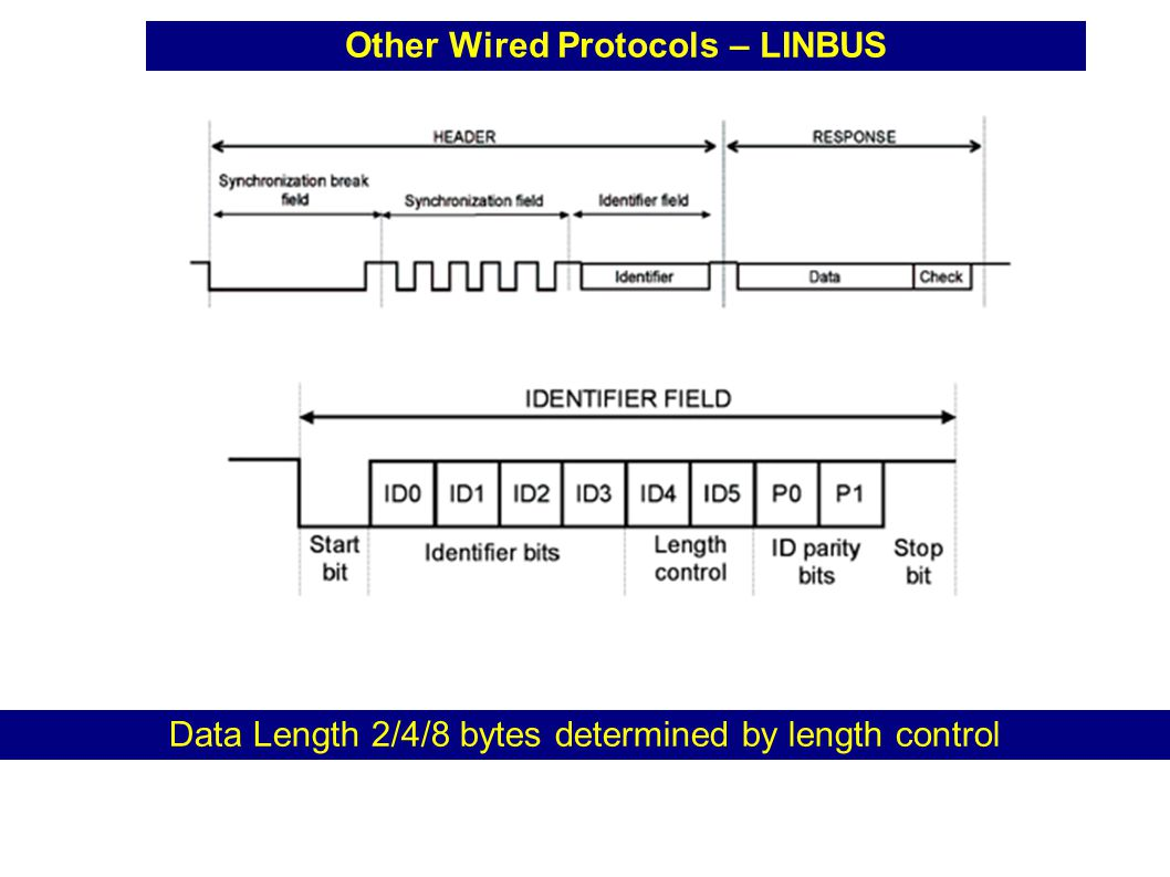 Other Wired Protocols – LINBUS Data Length 2/4/8 bytes determined by length control