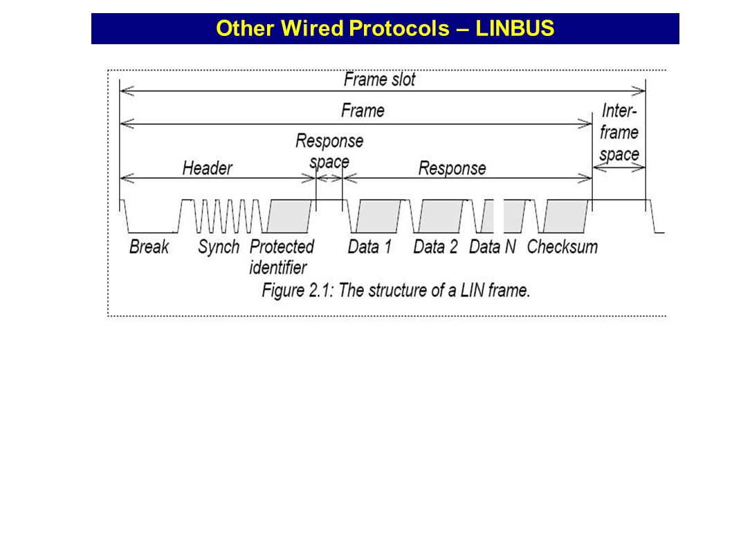 Other Wired Protocols – LINBUS have defined a full LIN frame Description: Description: lin frame An interesting feature