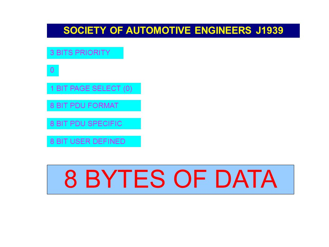 SOCIETY OF AUTOMOTIVE ENGINEERS J1939 3 BITS PRIORITY 0 1 BIT PAGE SELECT (0) 8 BIT PDU FORMAT 8 BIT PDU SPECIFIC 8 BIT USER DEFINED 8 BYTES OF DATA
