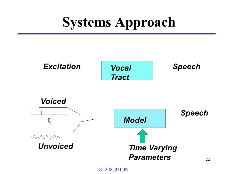 EG-348_371_09 22 Systems Approach Vocal Tract ExcitationSpeech Voiced Unvoiced Model Time Varying Parameters Speech f0f0