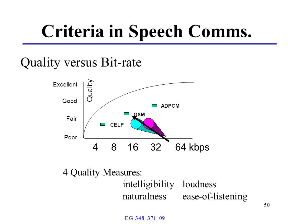 EG-348_371_09 50 Criteria in Speech Comms. Quality versus Bit-rate Quality Excellent Good Fair Poor 48163264 kbps GSM ADPCM CELP 4 Quality Measures: i