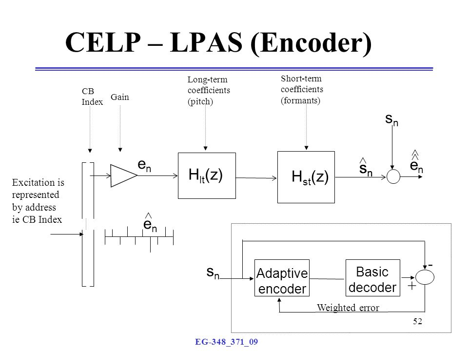 EG-348_371_09 52 CELP – LPAS (Encoder) enen H st (z) snsn H lt (z) CB Index Gain Long-term coefficients (pitch) Short-term coefficients (formants) Excitation is represented by address ie CB Index enen  snsn snsn enen    Basic decoder Adaptive encoder snsn - + Weighted error