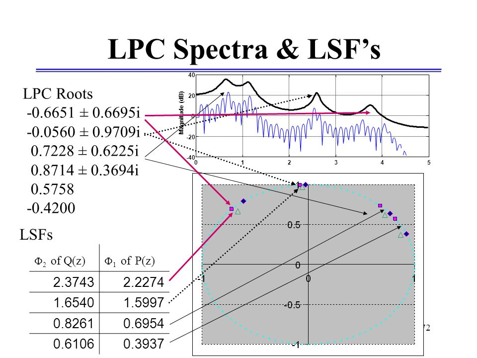 EG-348_371_09 72 012345 -40 -20 0 20 40 Magnitude (dB) Frequency (KHz) ( 0-to-Fs/2) LPC Spectra & LSF's LPC Roots -0.6651 ± 0.6695i -0.0560 ± 0.9709i