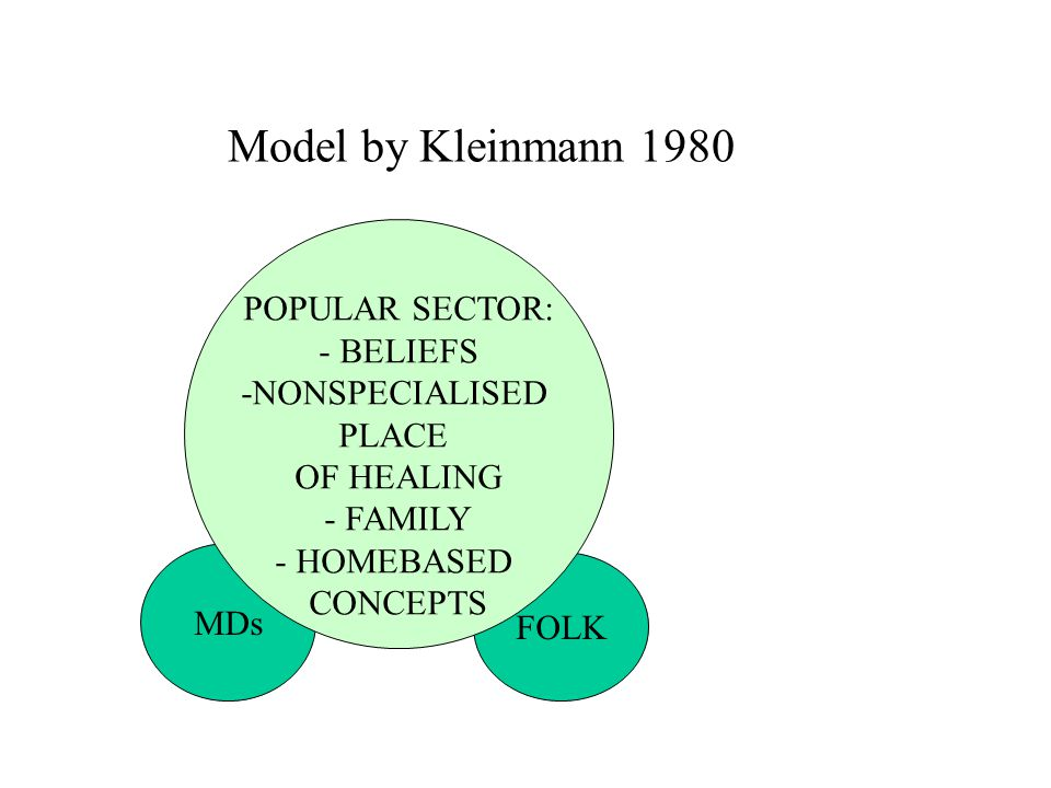 Model by Kleinmann 1980 MDs FOLK POPULAR SECTOR: - BELIEFS -NONSPECIALISED PLACE OF HEALING - FAMILY - HOMEBASED CONCEPTS
