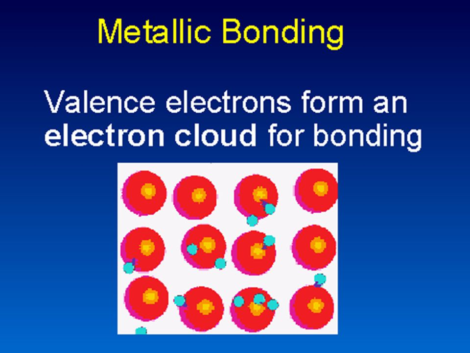 Metallic bonding general characteristics Non directional strong in all directions Good electrical conductivity Malleable (beaten into sheets) and ductile (made into wires)