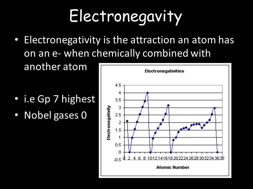 Electronegavity Electronegativity is the attraction an atom has on an e- when chemically combined with another atom i.e Gp 7 highest Nobel gases 0
