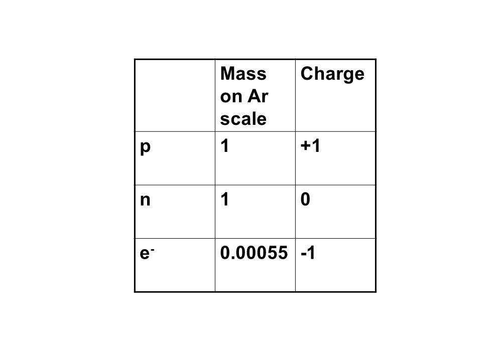 How are they different Mass Charge Location