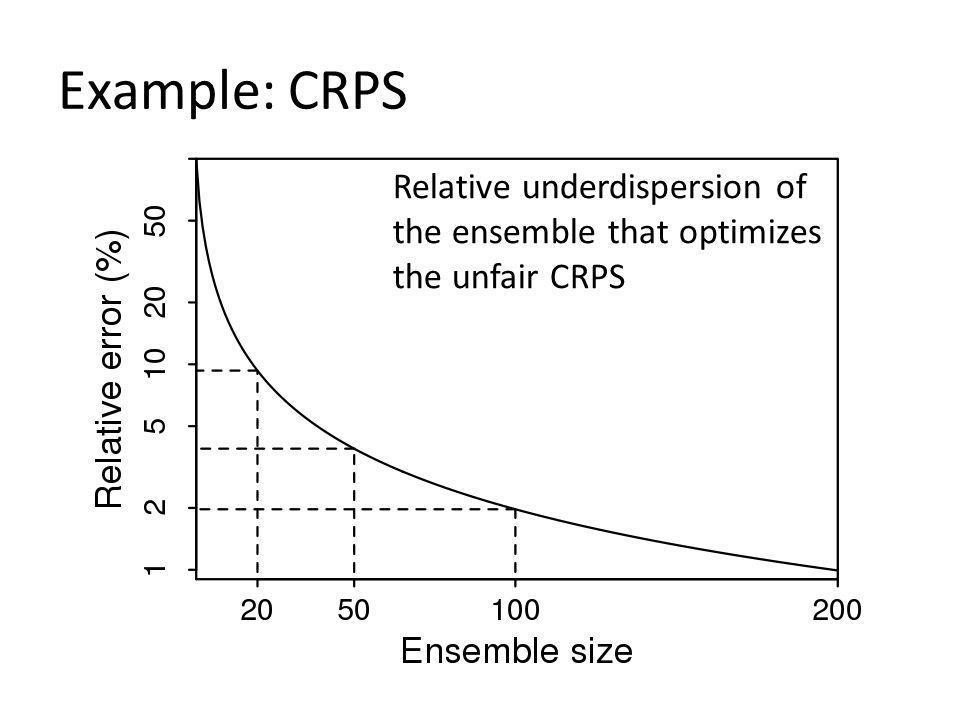 Example: CRPS Relative underdispersion of the ensemble that optimizes the unfair CRPS