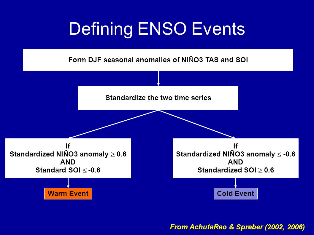 Defining ENSO Events Form DJF seasonal anomalies of NIÑO3 TAS and SOI Standardize the two time series If Standardized NIÑO3 anomaly  0.6 AND Standard SOI  -0.6 If Standardized NIÑO3 anomaly  -0.6 AND Standardized SOI  0.6 Warm EventCold Event From AchutaRao & Spreber (2002, 2006)