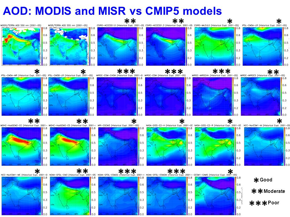Good Moderate Poor * *** ** * * * * * ** * * * *** AOD: MODIS and MISR vs CMIP5 models