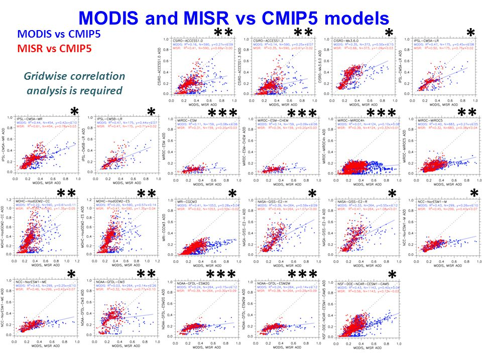 MODIS and MISR vs CMIP5 models * *** ** * * * * * ** * * MODIS vs CMIP5 MISR vs CMIP5 Gridwise correlation analysis is required