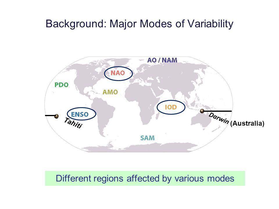 Positive PhaseNegative Phase Why NAO.