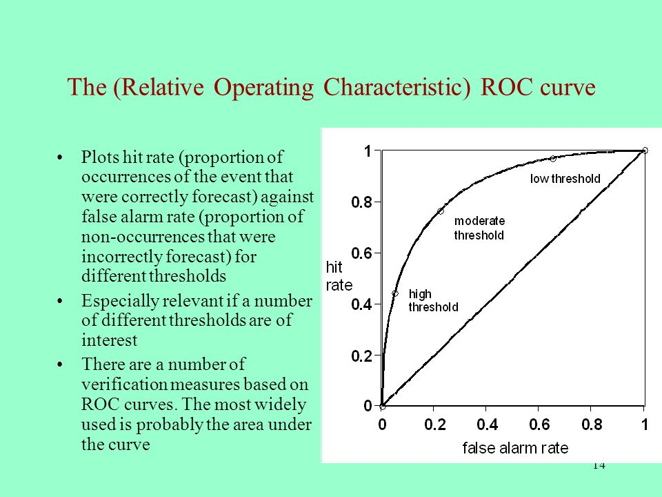 14 The (Relative Operating Characteristic) ROC curve Plots hit rate (proportion of occurrences of the event that were correctly forecast) against false alarm rate (proportion of non-occurrences that were incorrectly forecast) for different thresholds Especially relevant if a number of different thresholds are of interest There are a number of verification measures based on ROC curves.