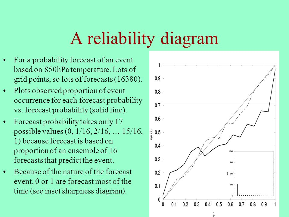 20 A reliability diagram For a probability forecast of an event based on 850hPa temperature.