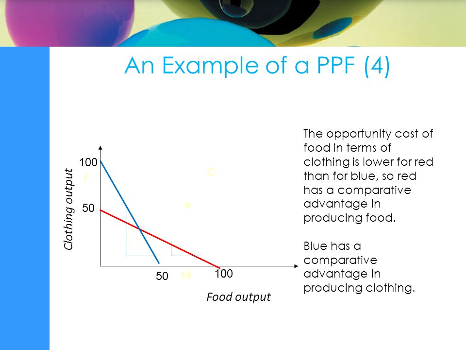 Food output C  Clothing output 1 14 An Example of a PPF (4) The opportunity cost of food in terms of clothing is lower for red than for blue, so red has a comparative advantage in producing food.