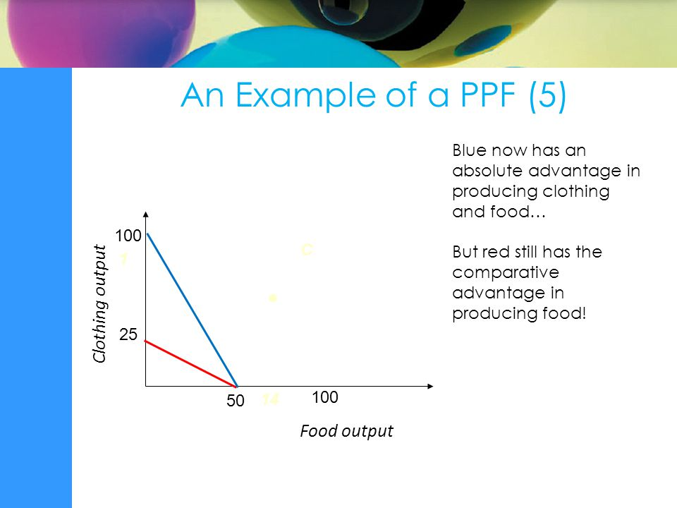 Food output C  Clothing output 1 14 An Example of a PPF (5) Blue now has an absolute advantage in producing clothing and food… But red still has the comparative advantage in producing food.