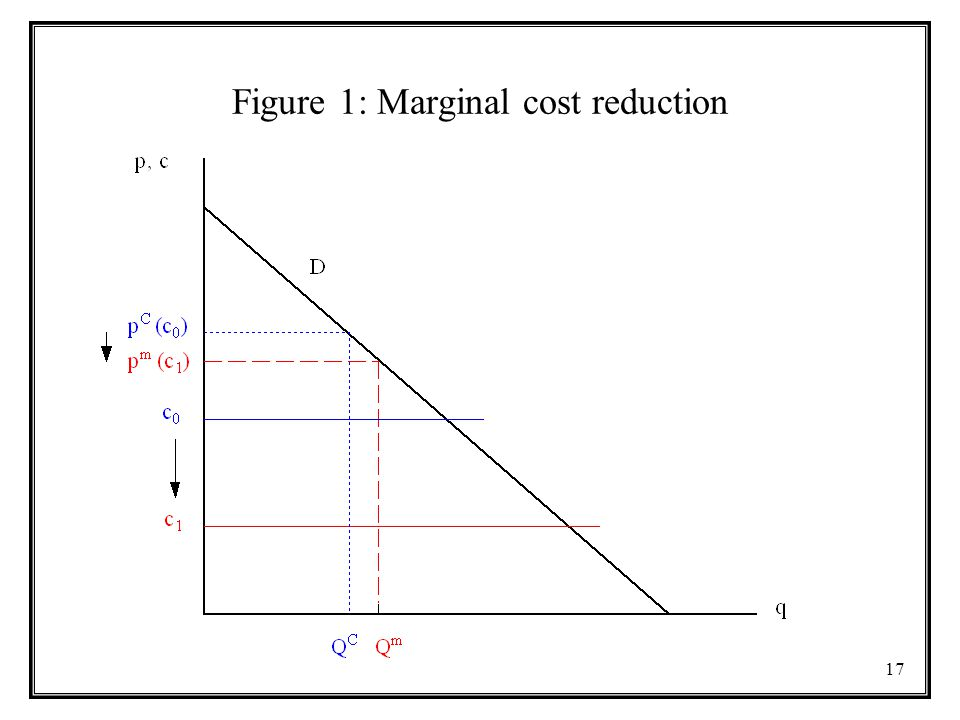 17 Figure 1: Marginal cost reduction