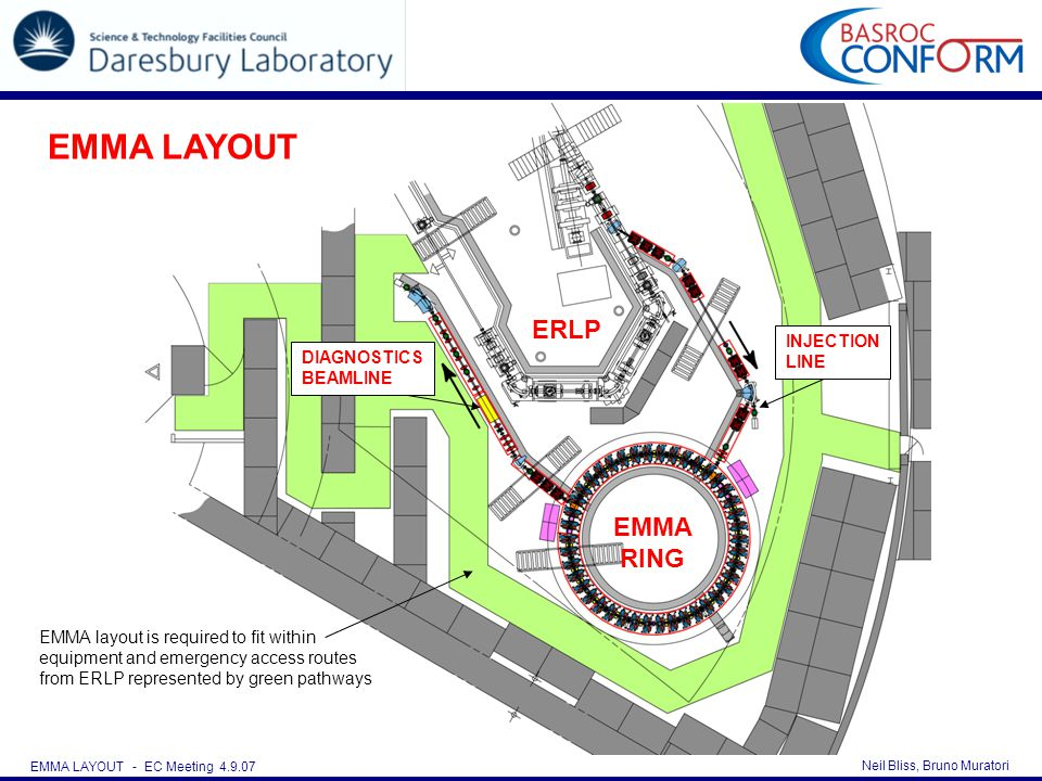 Neil Bliss, Bruno Muratori EMMA LAYOUT - EC Meeting 4.9.07 ERLP EMMA RING EMMA layout is required to fit within equipment and emergency access routes from ERLP represented by green pathways INJECTION LINE DIAGNOSTICS BEAMLINE EMMA LAYOUT