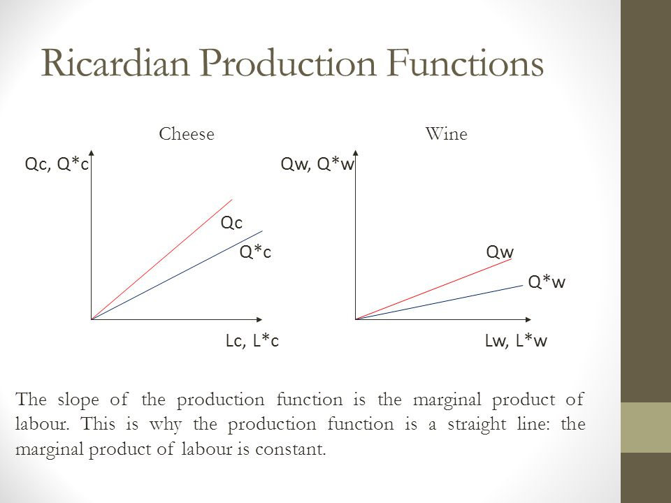 Ricardian Production Functions Cheese Wine Qc, Q*c Qw, Q*w Qc Q*c Qw Q*w Lc, L*c Lw, L*w The slope of the production function is the marginal product of labour.