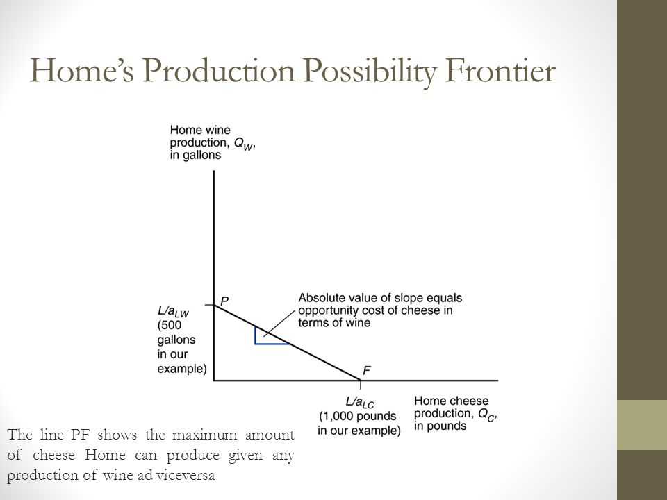 Home's Production Possibility Frontier The line PF shows the maximum amount of cheese Home can produce given any production of wine ad viceversa