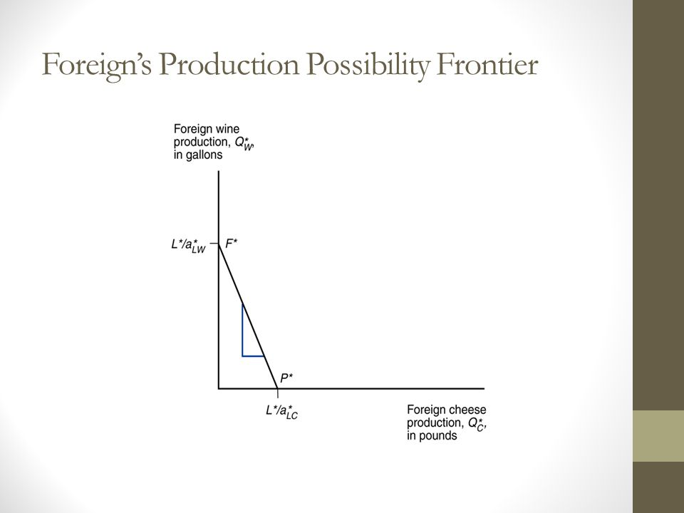 Foreign's Production Possibility Frontier