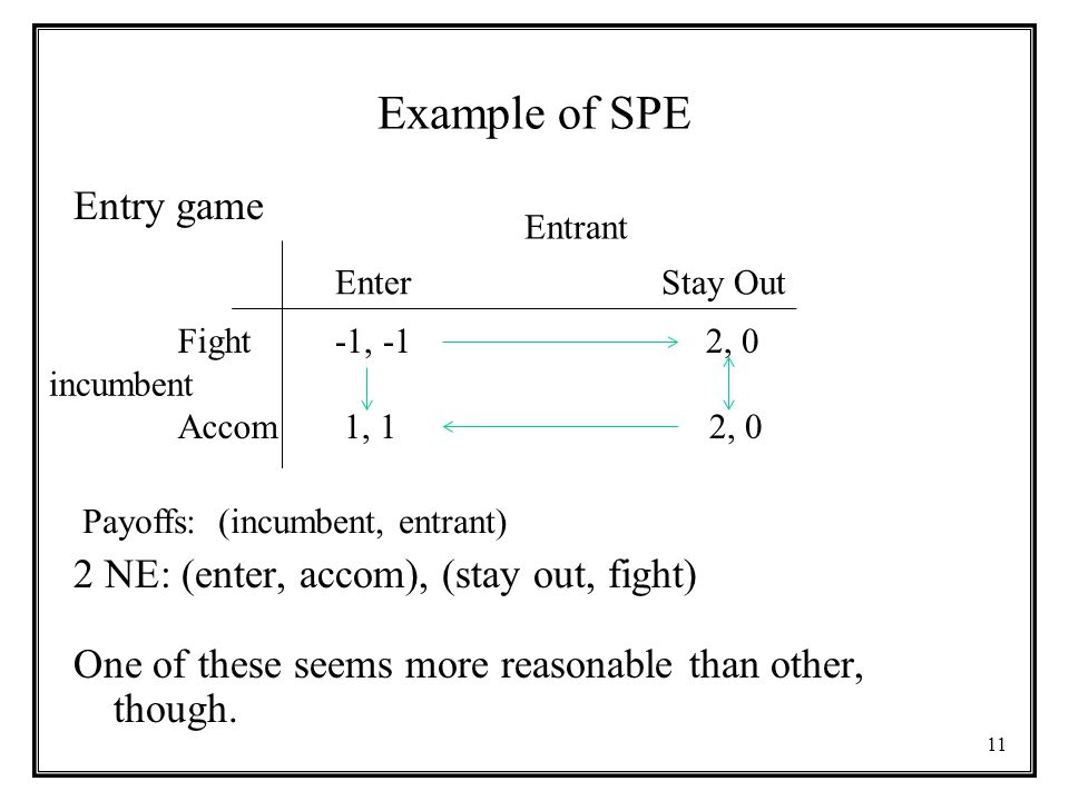 11 Example of SPE Entry game 2 NE: (enter, accom), (stay out, fight) One of these seems more reasonable than other, though.