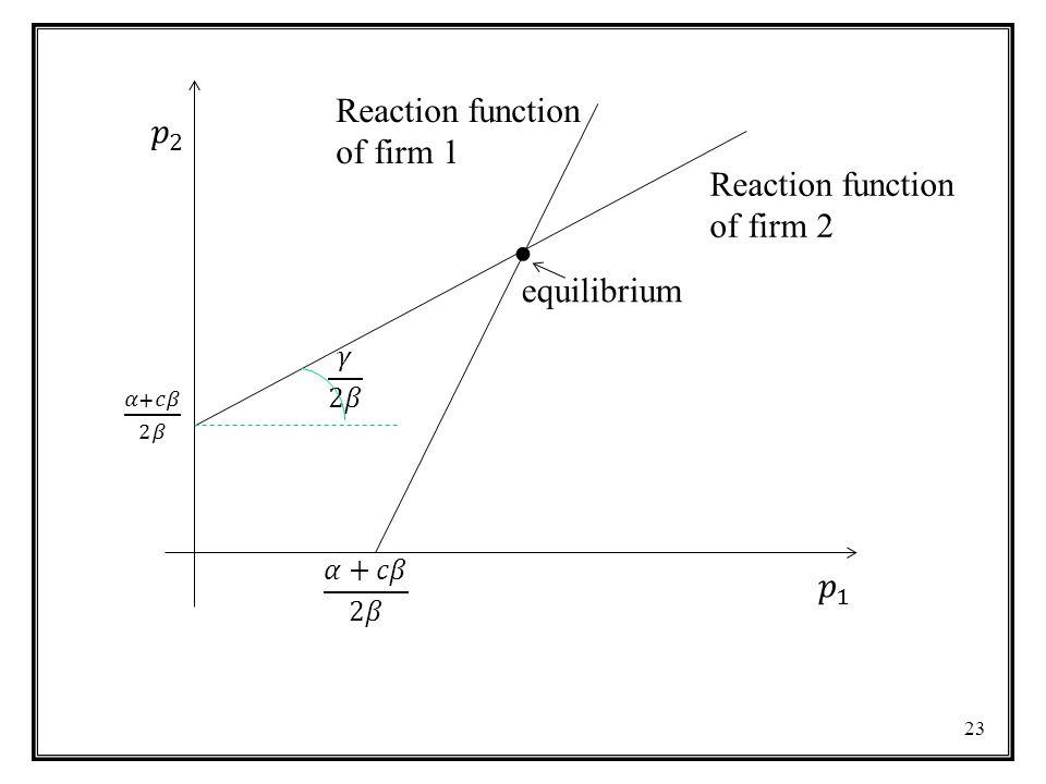 24 Reaction function of firm 2 Reaction function of firm 1 p Profit increases along reaction function Profit rises