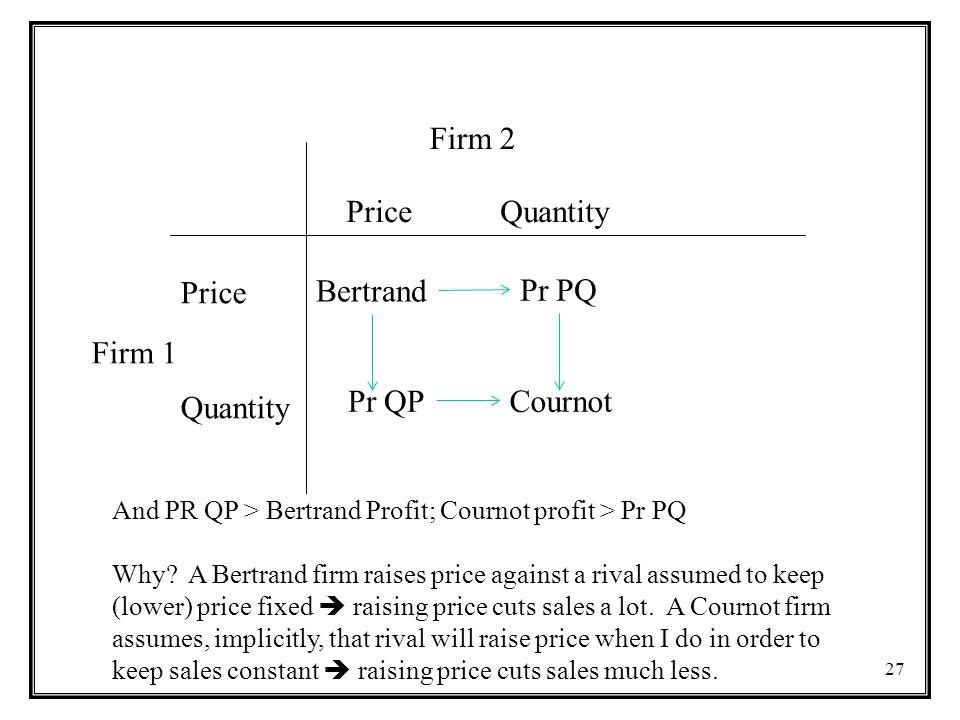 27 Firm 2 Firm 1 Price Quantity Price Quantity Bertrand CournotPr QP Pr PQ And PR QP > Bertrand Profit; Cournot profit > Pr PQ Why.